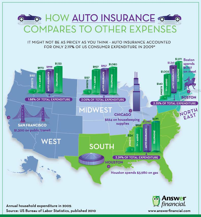 how auto insurance compares