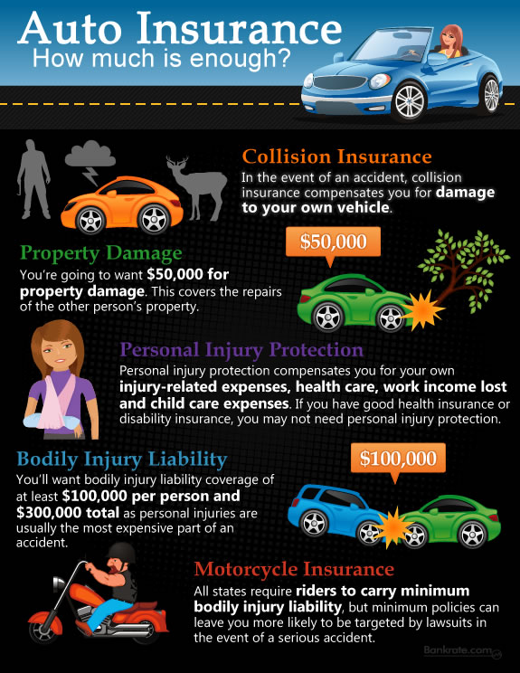 How much insurance for car : Best car insurance provider