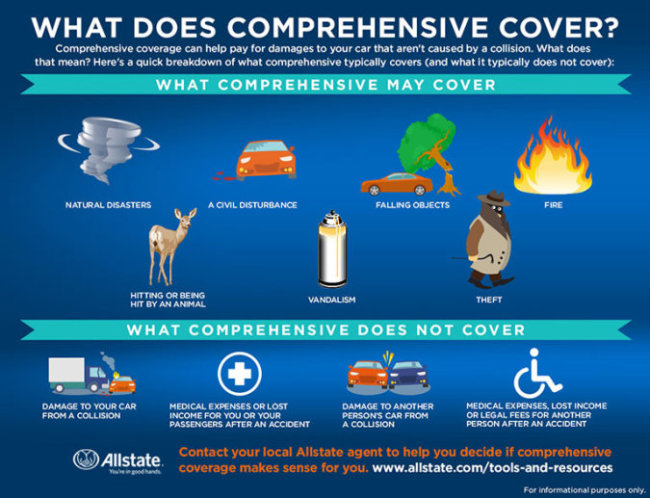 Comprehensive car insurance coverage